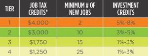 job-credit